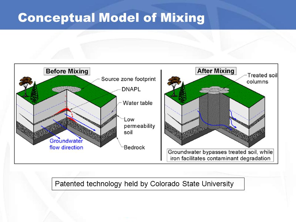 Conceptual Model of Mixing Patented technology held by Colorado State University