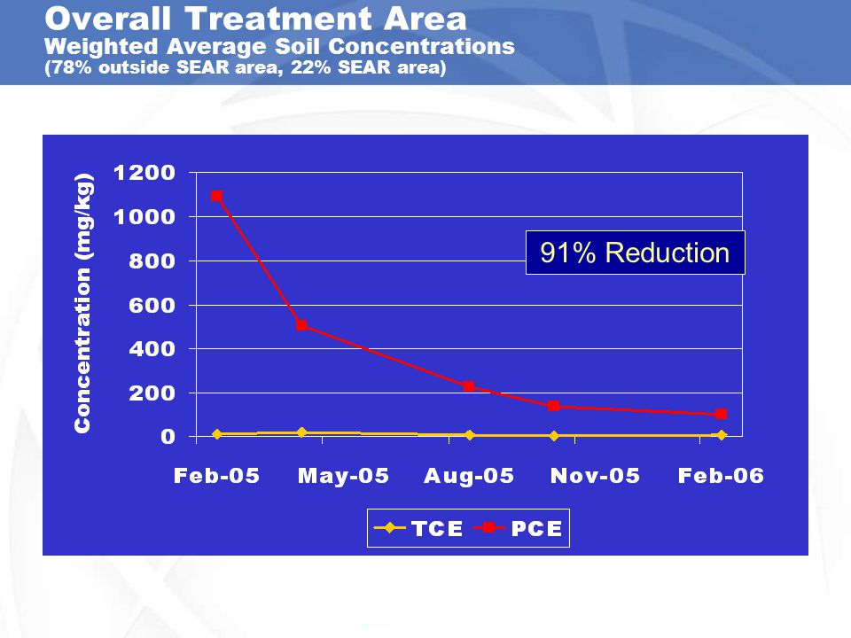 Overall Treatment Area Weighted Average Soil Concentrations (78% outside SEAR area, 22% SEAR area) 91% Reduction