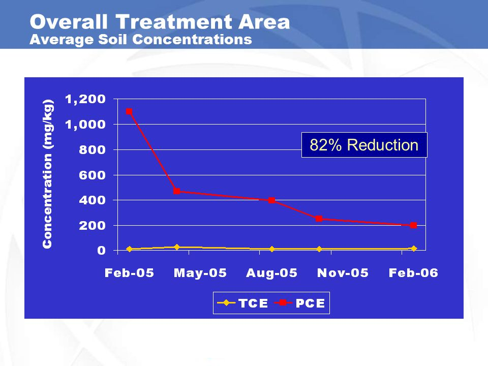 Overall Treatment Area Average Soil Concentrations 82% Reduction