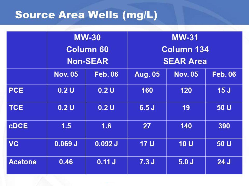 Source Area Wells (mg/L) MW-30 Column 60 Non-SEAR MW-31 Column 134 SEAR Area Nov.