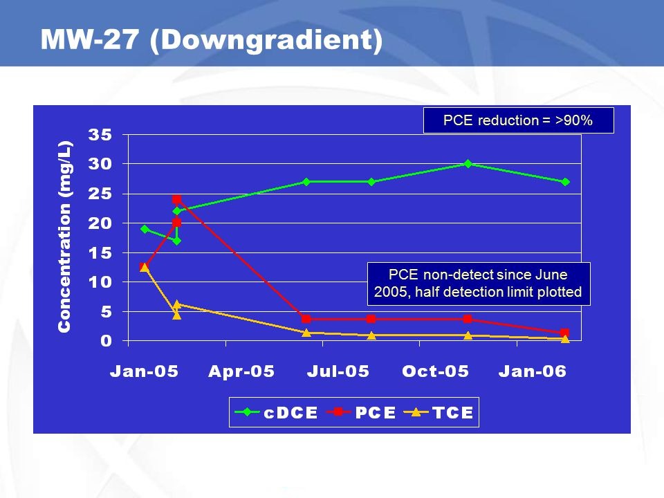 MW-27 (Downgradient) PCE non-detect since June 2005, half detection limit plotted PCE reduction = >90%