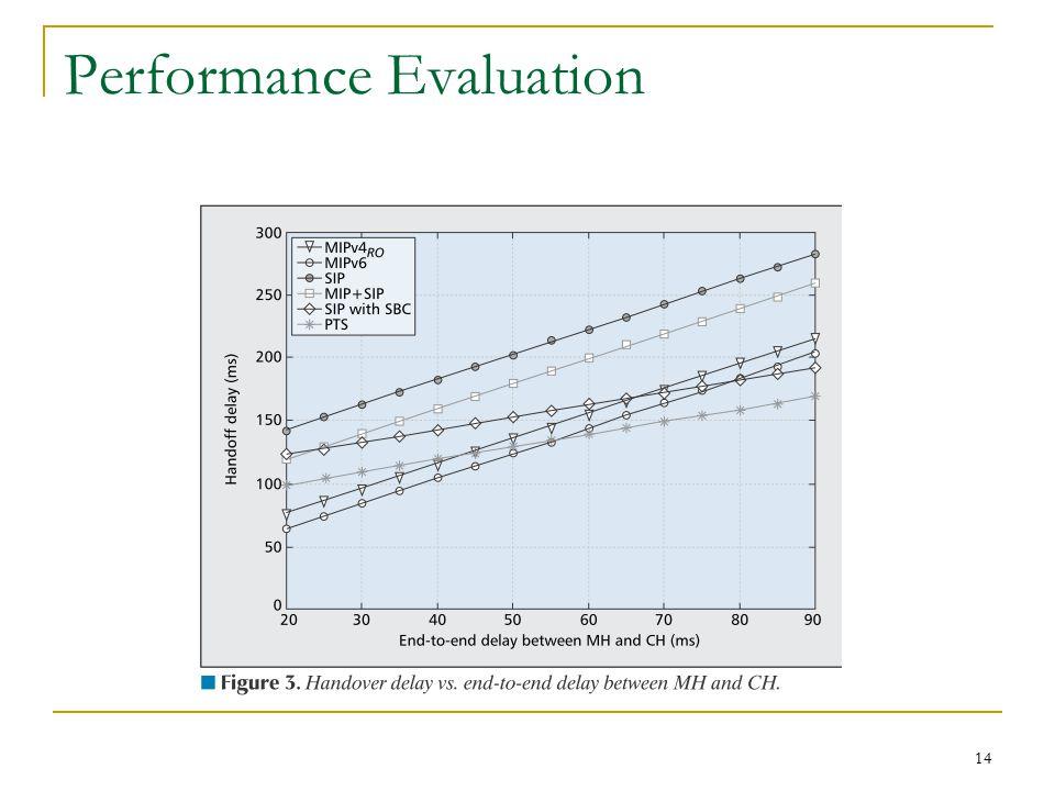 14 Performance Evaluation