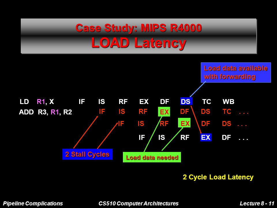 Pipeline ComplicationsCS510 Computer ArchitecturesLecture 8 - 11 Case Study: MIPS R4000 LOAD Latency 2 Cycle Load Latency Load data available with forwarding LD R1, X IF IS RF EX DF DS TC WB IF IS RF EX DF DS IF IS RF EX DF DS...