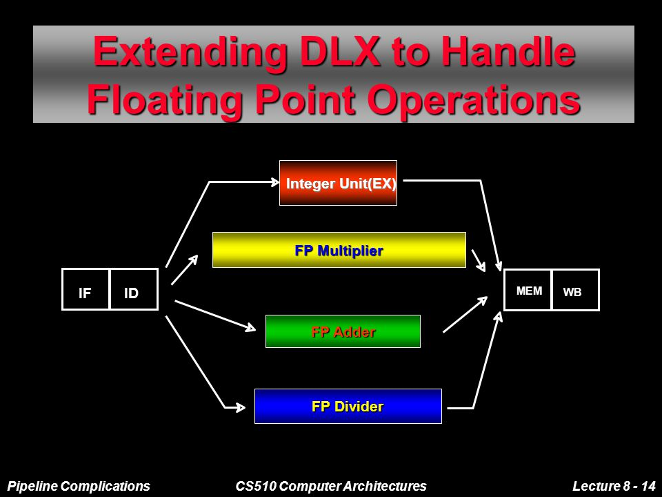 Pipeline ComplicationsCS510 Computer ArchitecturesLecture 8 - 14 Extending DLX to Handle Floating Point Operations IFID MEM WB Integer Unit(EX) FP/integer multiply FP Multiplier FP Adder FP Divider