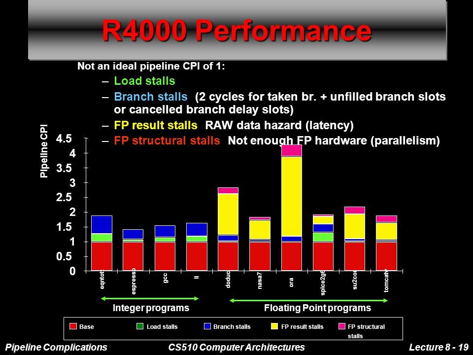 Pipeline ComplicationsCS510 Computer ArchitecturesLecture 8 - 19 R4000 Performance Not an ideal pipeline CPI of 1: –Load stalls –Branch stalls: (2 cycles for taken br.