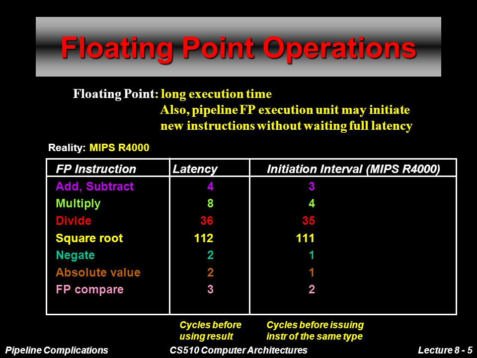 Pipeline ComplicationsCS510 Computer ArchitecturesLecture 8 - 5 Floating Point Operations FP Instruction Latency Initiation Interval (MIPS R4000) Add, Subtract43 Multiply84 Divide3635 Square root112111 Negate21 Absolute value21 FP compare32 Cycles before using result Cycles before issuing instr of the same type Floating Point: long execution time Also, pipeline FP execution unit may initiate new instructions without waiting full latency Reality: MIPS R4000
