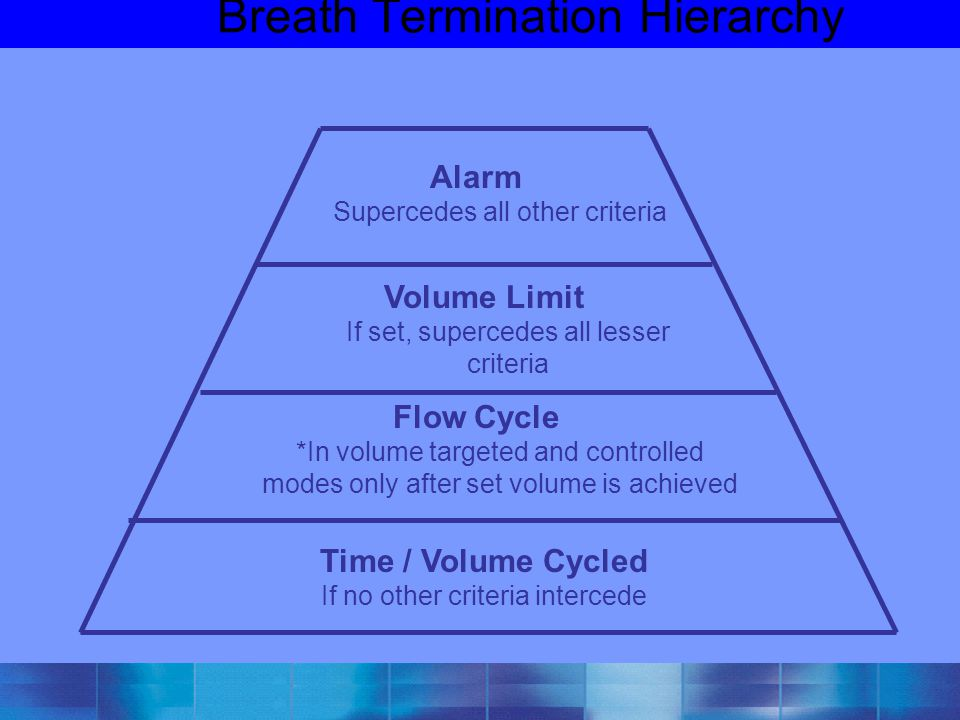 Breath Termination Hierarchy Alarm Supercedes all other criteria Volume Limit If set, supercedes all lesser criteria Flow Cycle *In volume targeted an