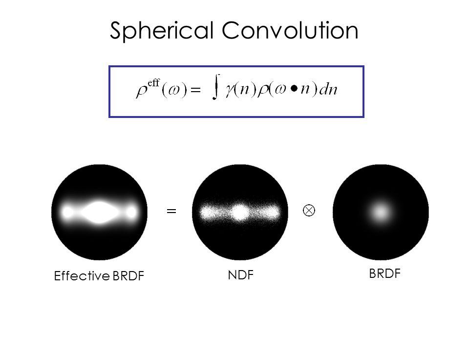 NDF Spherical Convolution Effective BRDF BRDF