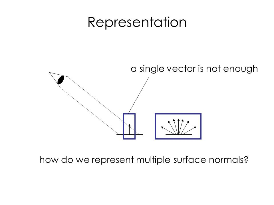 Representation a single vector is not enough how do we represent multiple surface normals
