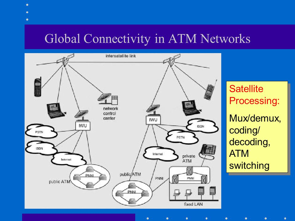 Global Connectivity in ATM Networks Satellite Processing: Mux/demux, coding/ decoding, ATM switching Satellite Processing: Mux/demux, coding/ decoding, ATM switching