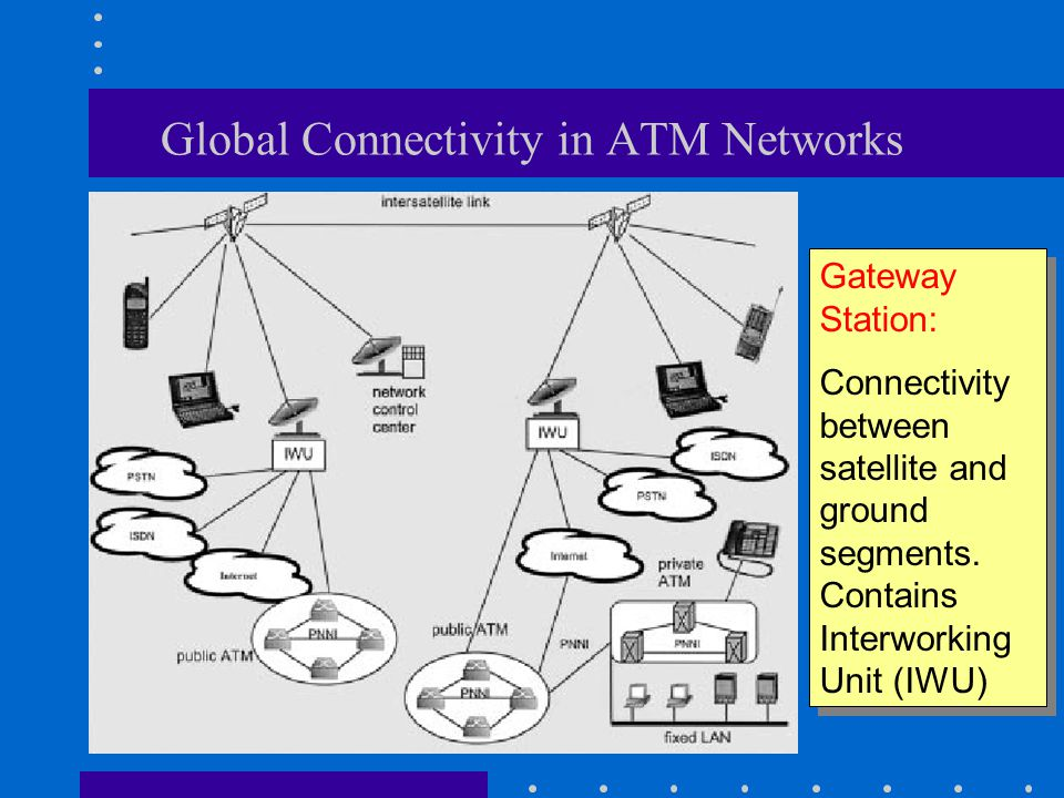 Global Connectivity in ATM Networks Gateway Station: Connectivity between satellite and ground segments.