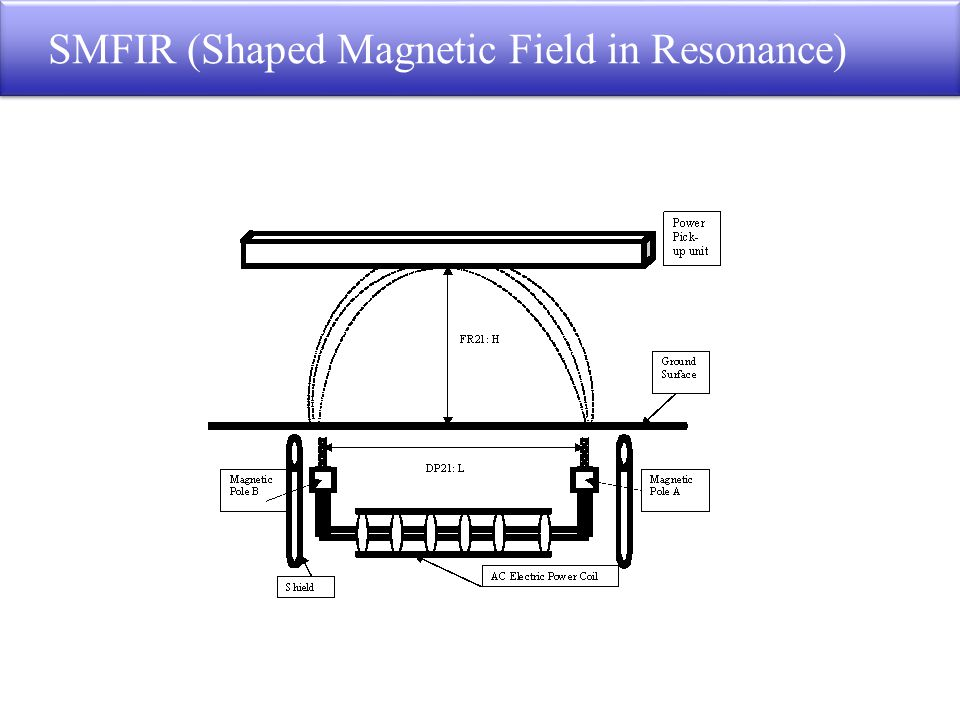 SMFIR (Shaped Magnetic Field in Resonance)