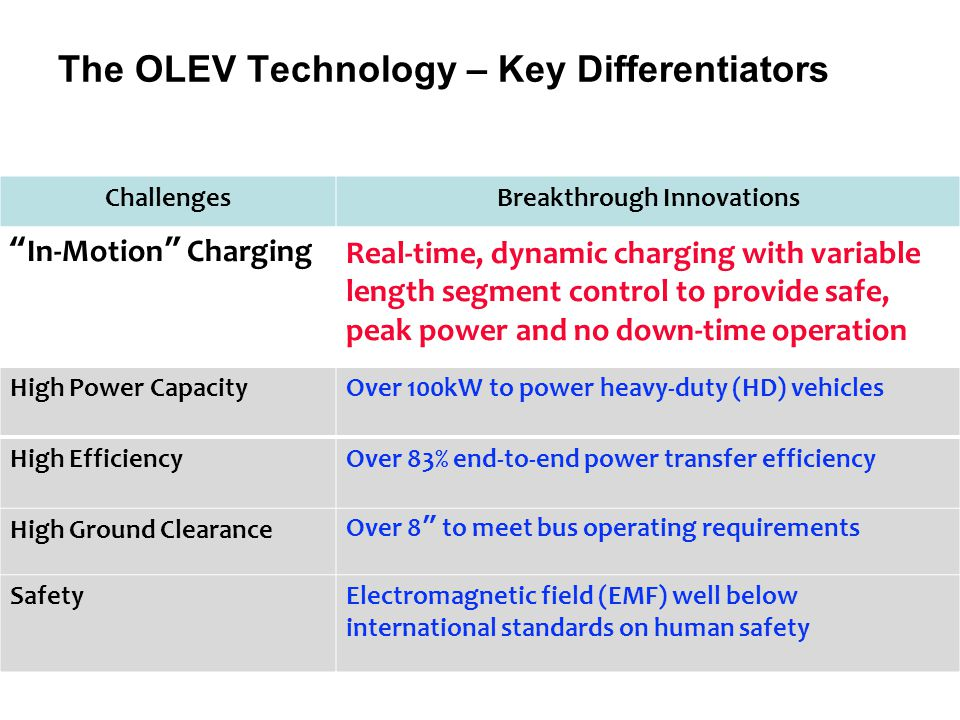 The OLEV Technology – Key Differentiators ChallengesBreakthrough Innovations In-Motion ChargingReal-time, dynamic charging with variable length segment control to provide safe, peak power and no down-time operation High Power CapacityOver 100kW to power heavy-duty (HD) vehicles High EfficiencyOver 83% end-to-end power transfer efficiency High Ground ClearanceOver 8 to meet bus operating requirements SafetyElectromagnetic field (EMF) well below international standards on human safety © 2011 OLEV Technologies, Inc.