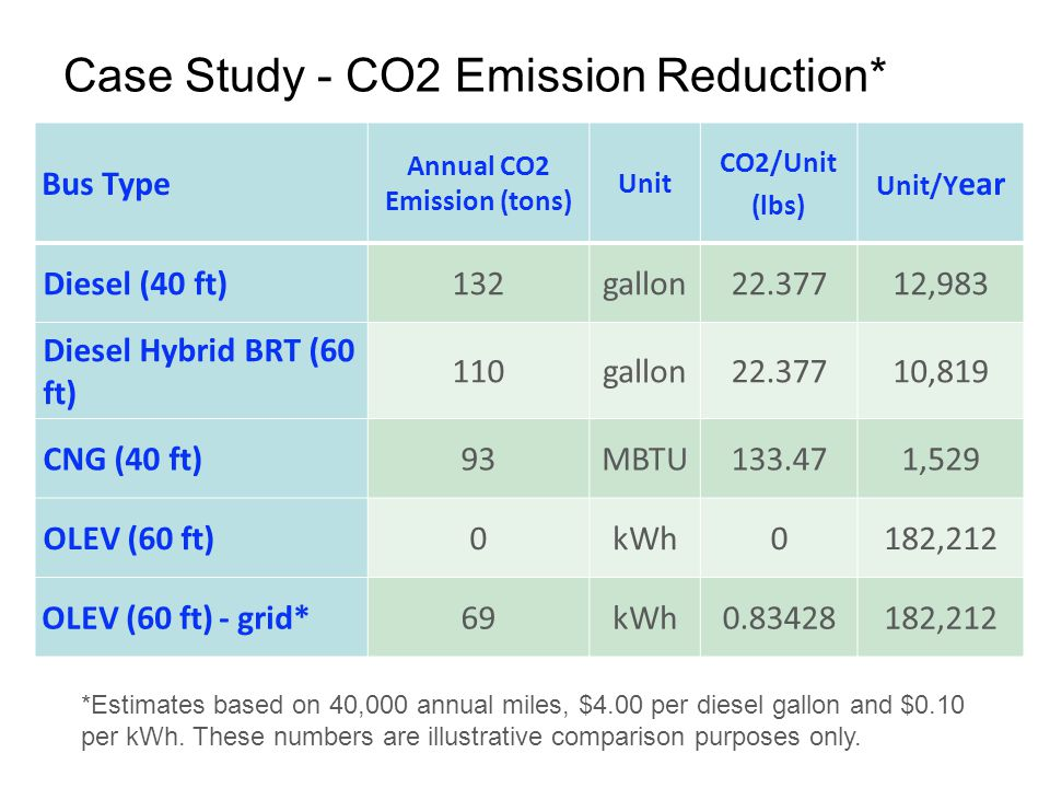 Case Study - CO2 Emission Reduction* © 2011 OLEV Technologies, Inc. All Rights Reserved.40 Bus Type Annual CO2 Emission (tons) Unit CO2/Unit (lbs) Uni