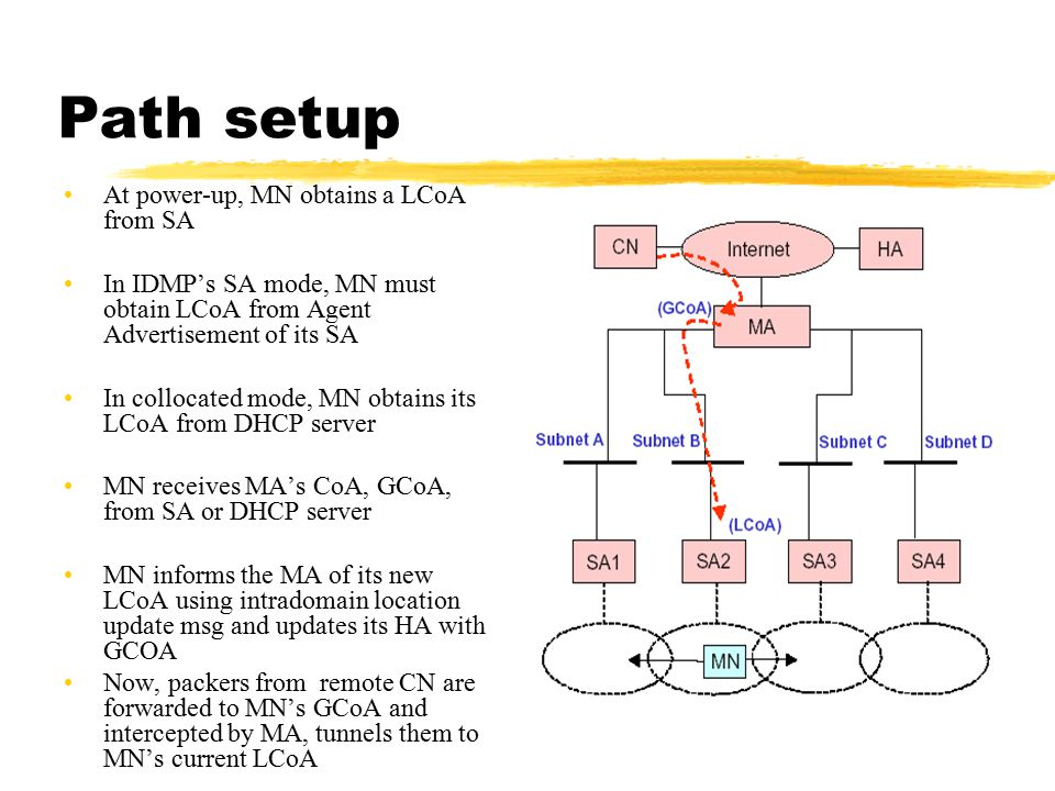 Path setup At power-up, MN obtains a LCoA from SA In IDMP's SA mode, MN must obtain LCoA from Agent Advertisement of its SA In collocated mode, MN obt