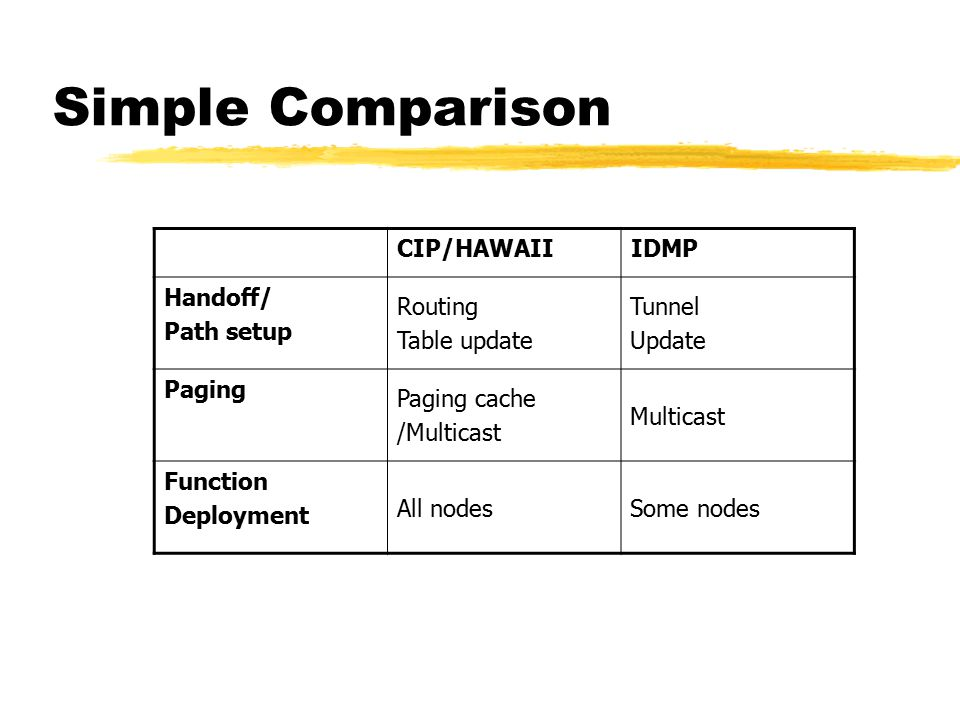 Simple Comparison CIP/HAWAIIIDMP Handoff/ Path setup Routing Table update Tunnel Update Paging Paging cache /Multicast Multicast Function Deployment A