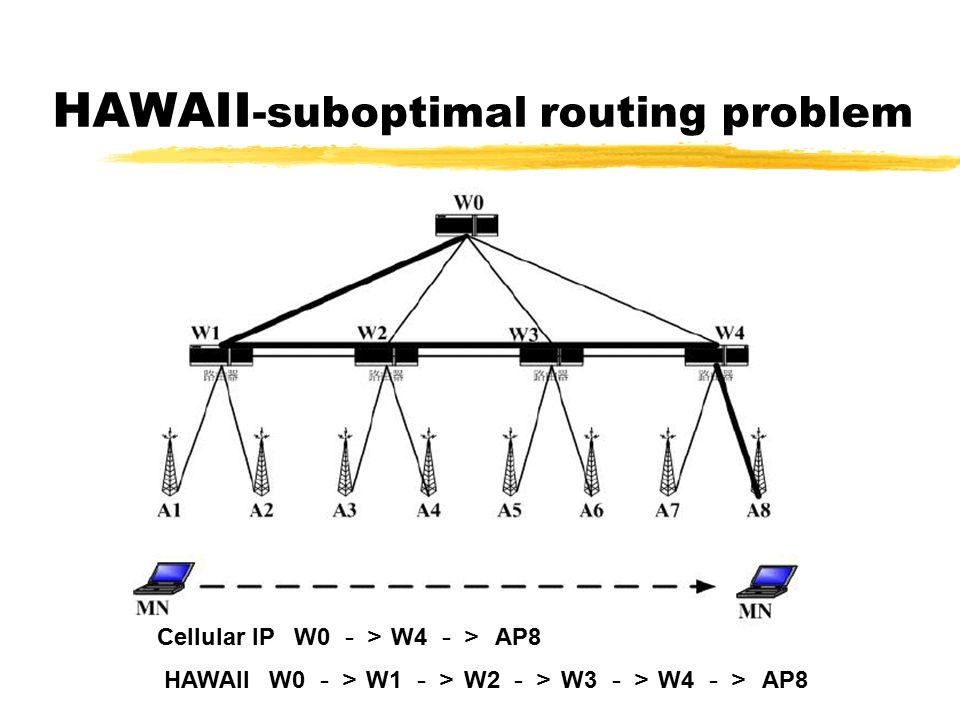 HAWAII -suboptimal routing problem Cellular IP W0 -> W4 -> AP8 HAWAII W0 -> W1 -> W2 -> W3 -> W4 -> AP8