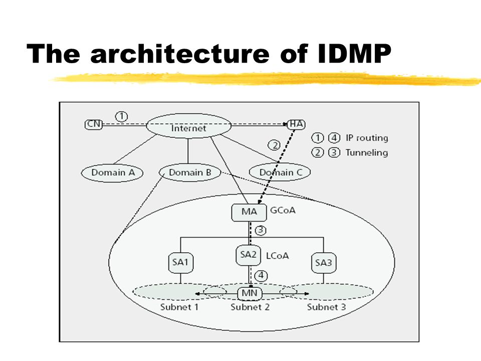 Architecture Functional Specification Foreign Agents/ DHCP(DRCP) Servers at the subnet level Provide MN with a locally-scoped address which identifies mobile location within the domain.