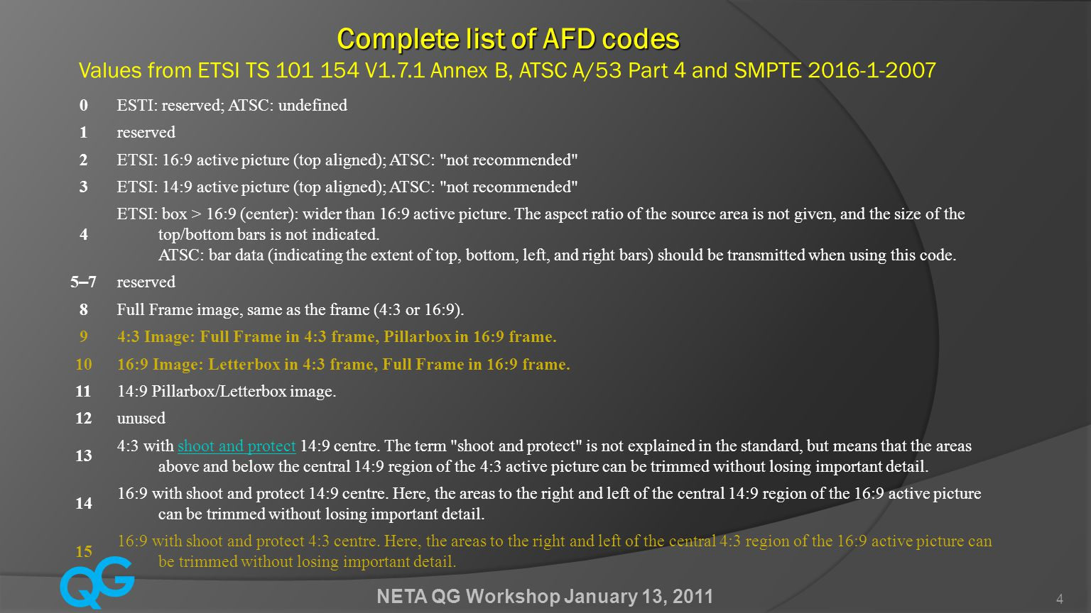Q G NETA QG Workshop January 13, 2011 4 Complete list of AFD codes Complete list of AFD codes Values from ETSI TS 101 154 V1.7.1 Annex B, ATSC A/53 Part 4 and SMPTE 2016-1-2007 0ESTI: reserved; ATSC: undefined 1reserved 2ETSI: 16:9 active picture (top aligned); ATSC: not recommended 3ETSI: 14:9 active picture (top aligned); ATSC: not recommended 4 ETSI: box > 16:9 (center): wider than 16:9 active picture.