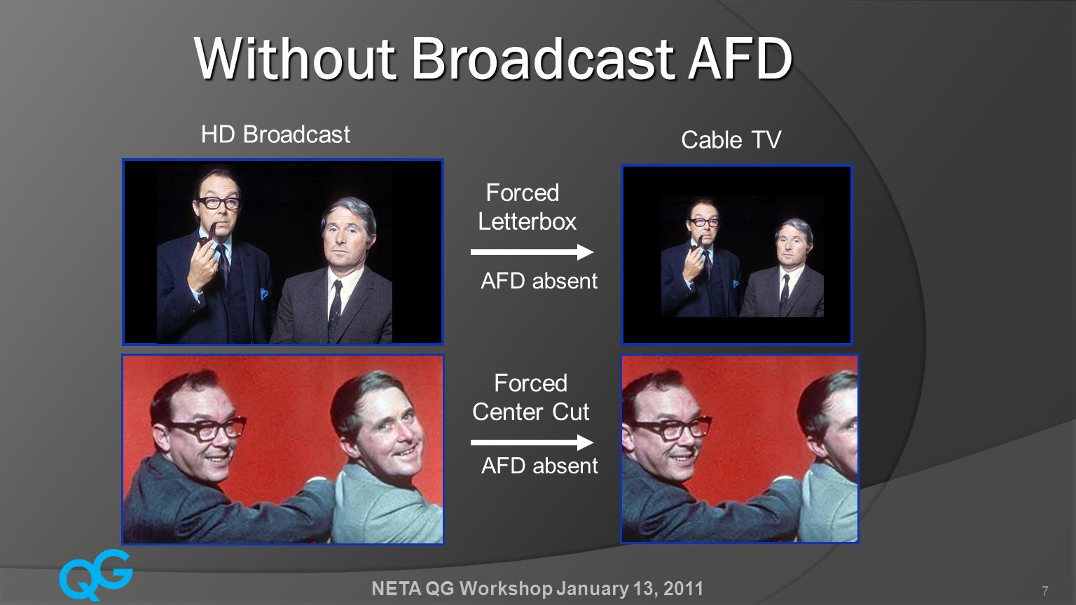 Q G NETA QG Workshop January 13, 2011 8 With Broadcast AFD With Broadcast AFD HD Broadcast Cable TV AFD Controlled Center Cut AFD Controlled Letterbox AFD 1000 AFD 1001