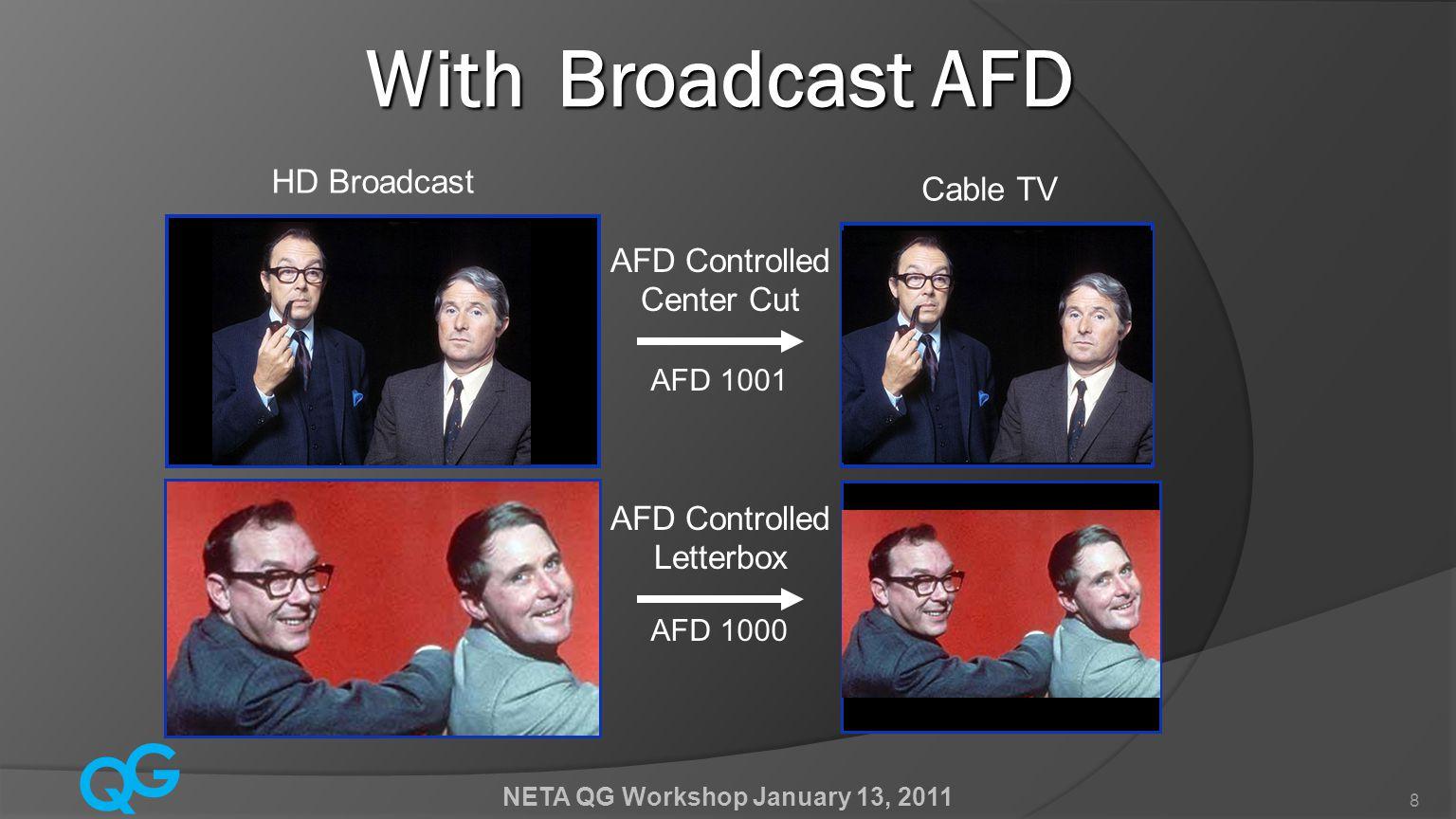 Q G NETA QG Workshop January 13, 2011 9 How is the AFD conveyed.