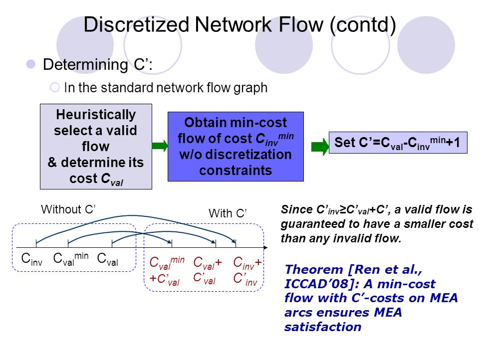 C inv C val C val min Without C' Determining C':  In the standard network flow graph Discretized Network Flow (contd) Heuristically select a valid flow & determine its cost C val Theorem [Ren et al., ICCAD'08]: A min-cost flow with C'-costs on MEA arcs ensures MEA satisfaction Obtain min-cost flow of cost C inv min w/o discretization constraints Set C'=C val -C inv min +1 Since C' inv ≥C' val +C', a valid flow is guaranteed to have a smaller cost than any invalid flow.
