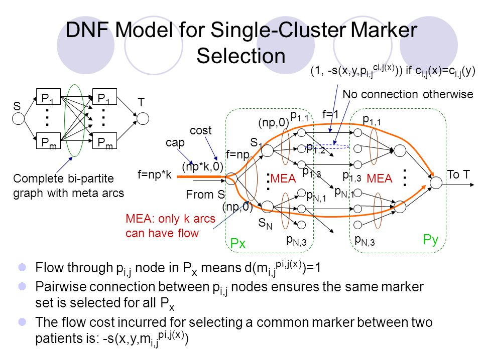 DNF Model for Single-Cluster Marker Selection P1P1 PmPm P1P1 …… Complete bi-partite graph with meta arcs PmPm f=np*k f=1 f=np S T Flow through p i,j node in P x means d(m i,j pi,j(x) )=1 Pairwise connection between p i,j nodes ensures the same marker set is selected for all P x The flow cost incurred for selecting a common marker between two patients is: -s(x,y,m i,j pi,j(x) ) From S p 1,1 … (np,0) MEA: only k arcs can have flow (np,0) MEA S1S1 SNSN p 1,2 p 1,3 p N,1 p N,3 MEA … p 1,1 p 1,3 p N,1 p N,3 To T Px Py (np*k,0) (1, -s(x,y,p i,j ci,j(x) )) if c i,j (x)=c i,j (y) No connection otherwise cap cost