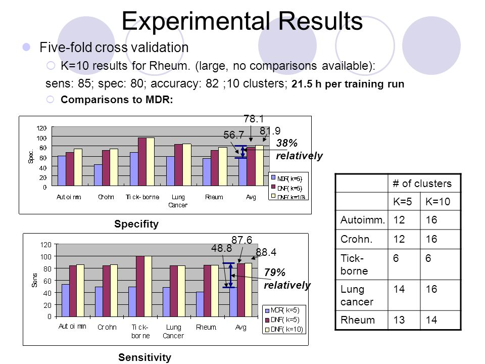 Experimental Results 38% relatively 79% relatively # of clusters K=5K=10 Autoimm.1216 Crohn.1216 Tick- borne 66 Lung cancer 1416 Rheum1314 Five-fold cross validation  K=10 results for Rheum.