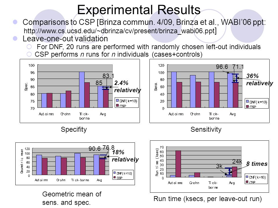 Experimental Results 36% relatively 2.4% relatively Comparisons to CSP [Brinza commun.