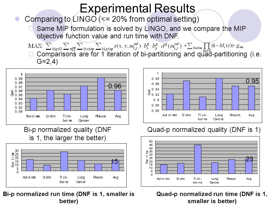 Experimental Results Comparing to LINGO (<= 20% from optimal setting)  Same MIP formulation is solved by LINGO, and we compare the MIP objective function value and run time with DNF.