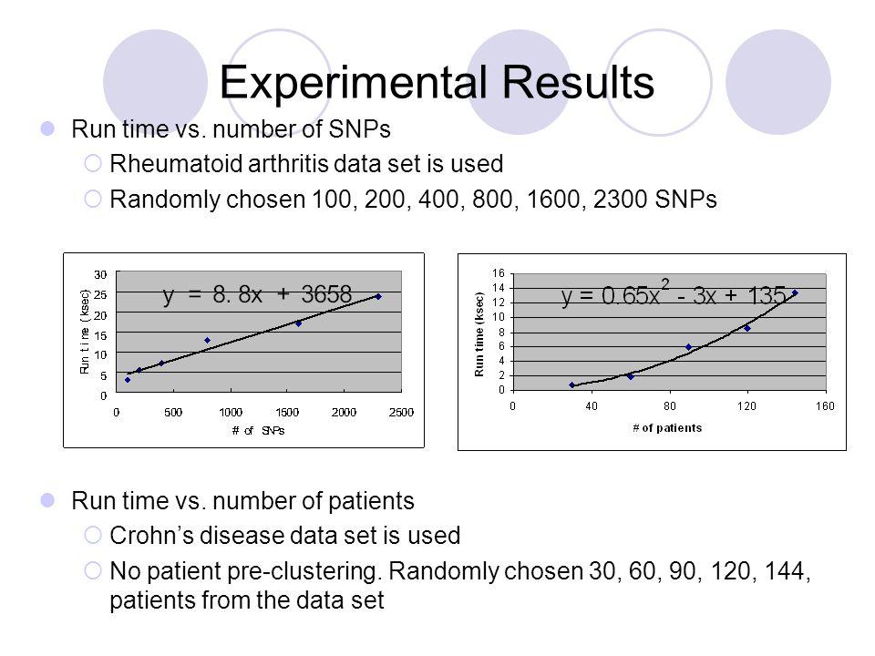 Experimental Results Run time vs. number of SNPs  Rheumatoid arthritis data set is used  Randomly chosen 100, 200, 400, 800, 1600, 2300 SNPs Run tim