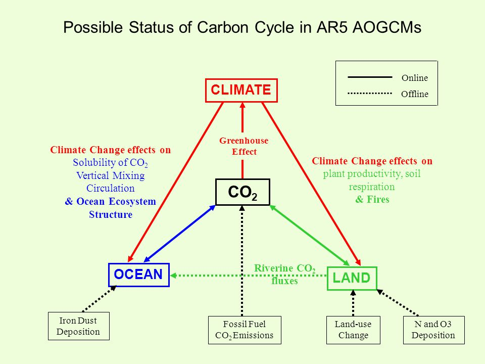 Possible Status of Carbon Cycle in AR5 AOGCMs Fossil Fuel CO 2 Emissions Online Offline CLIMATE OCEAN LAND CO 2 Greenhouse Effect Land-use Change Iron