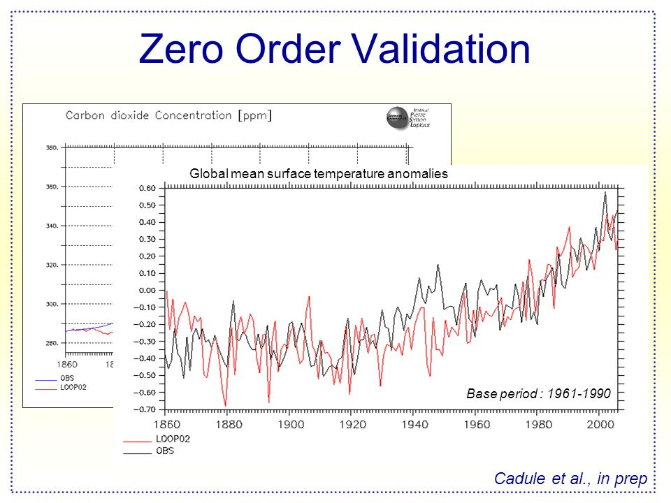 Zero Order Validation Cadule et al., in prep Global mean surface temperature anomalies Base period : 1961-1990