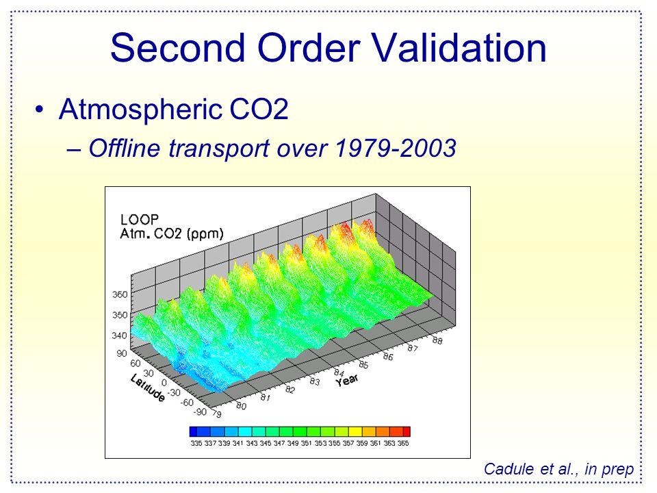 Second Order Validation Atmospheric CO2 –Offline transport over 1979-2003 Cadule et al., in prep