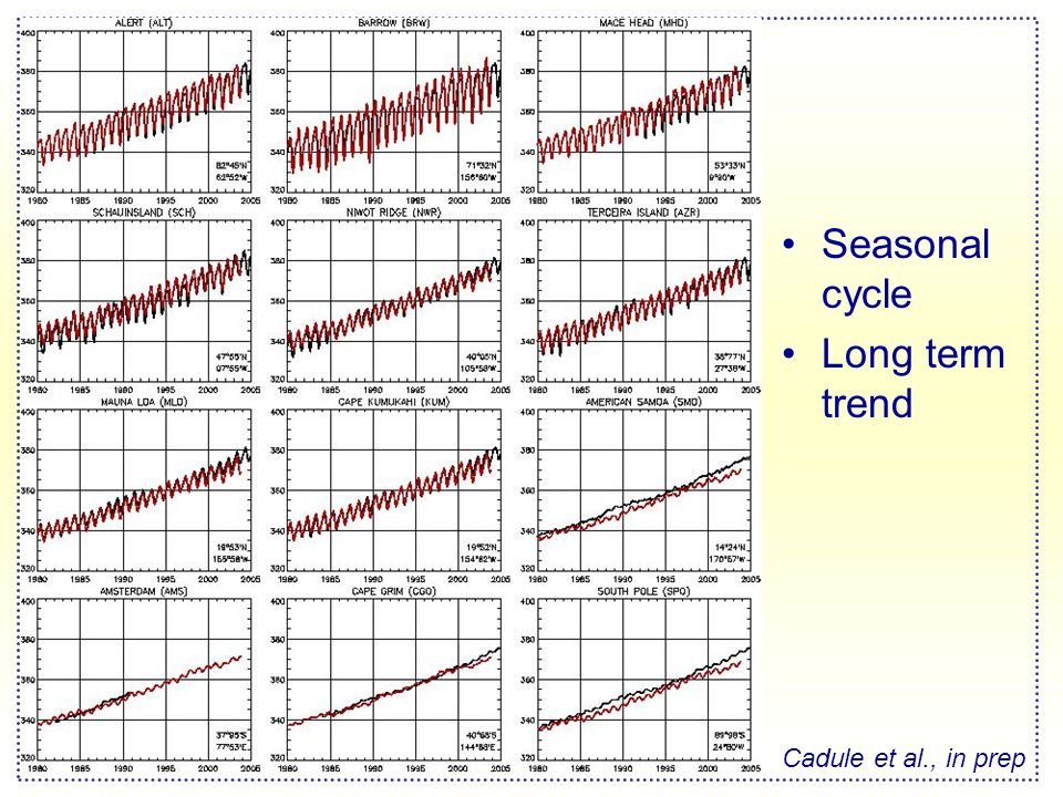 Seasonal cycle Long term trend