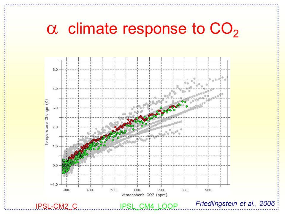  climate response to CO 2 Friedlingstein et al., 2006 IPSL-CM2_CIPSL_CM4_LOOP
