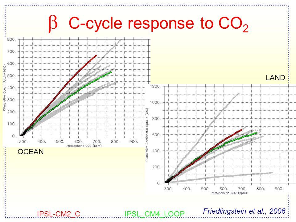  C-cycle response to CO 2 OCEAN LAND Friedlingstein et al., 2006 IPSL-CM2_CIPSL_CM4_LOOP