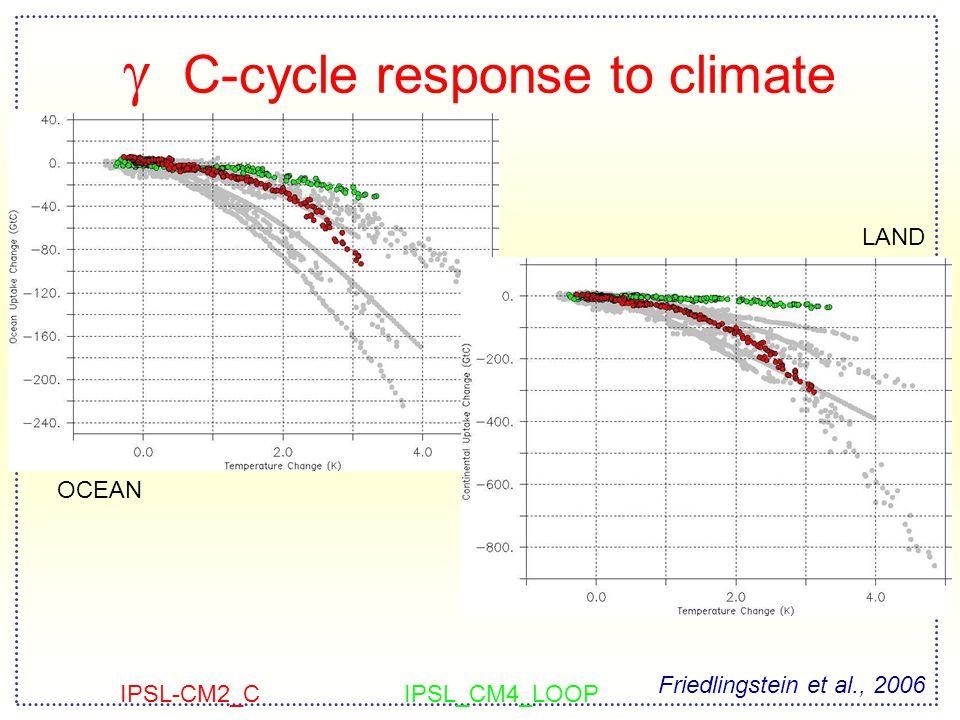  C-cycle response to climate OCEAN LAND Friedlingstein et al., 2006 IPSL-CM2_CIPSL_CM4_LOOP