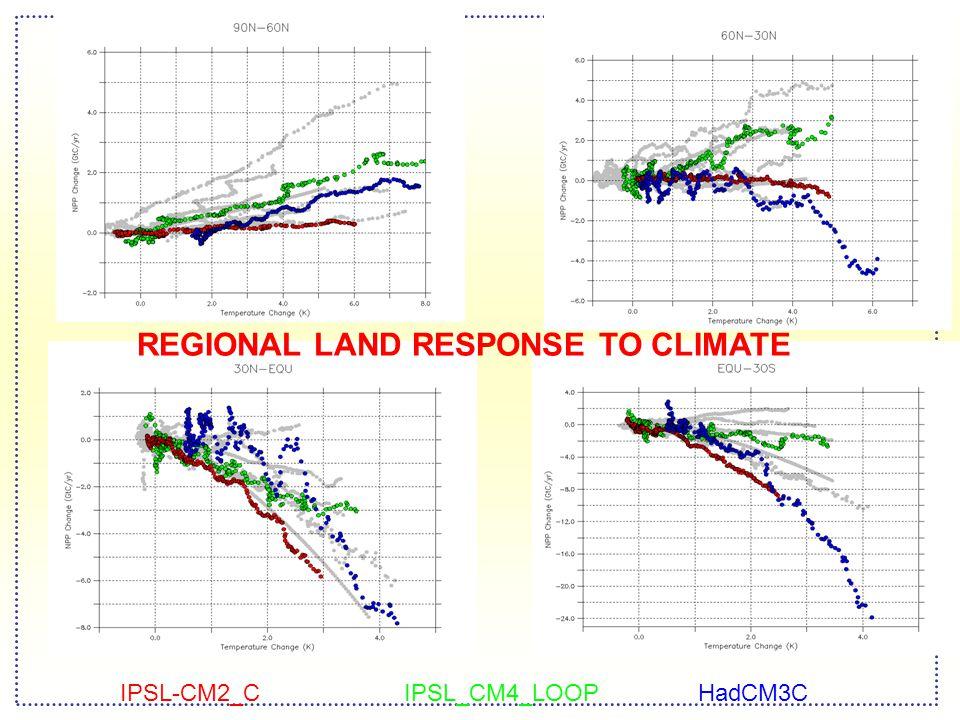 IPSL-CM2_CIPSL_CM4_LOOPHadCM3C REGIONAL LAND RESPONSE TO CLIMATE