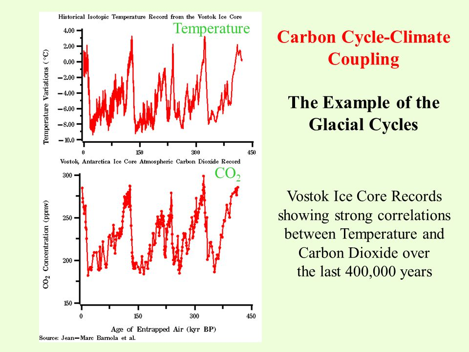 Temperature CO 2 Vostok Ice Core Records showing strong correlations between Temperature and Carbon Dioxide over the last 400,000 years Carbon Cycle-C