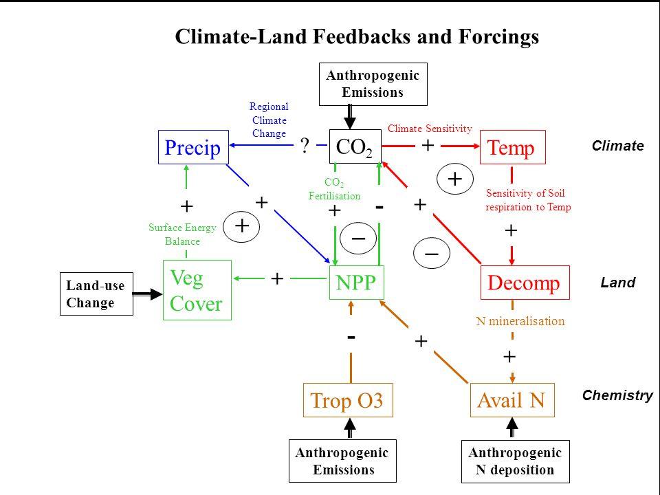 CO 2 TempPrecip Veg Cover NPPDecomp + Climate Sensitivity Sensitivity of Soil respiration to Temp + + + _ + - CO 2 Fertilisation Anthropogenic Emissions Climate-Land Feedbacks and Forcings Surface Energy Balance + + Regional Climate Change .
