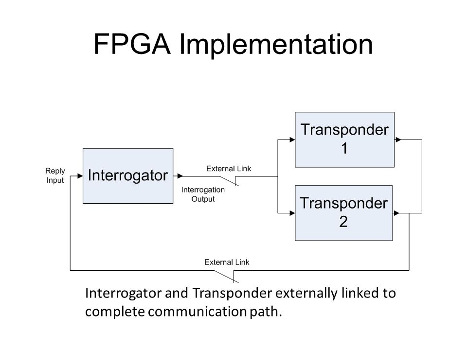 FPGA Implementation Interrogator and Transponder externally linked to complete communication path.