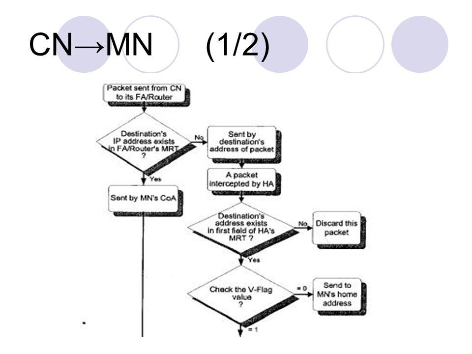 CN→MN (1/2)