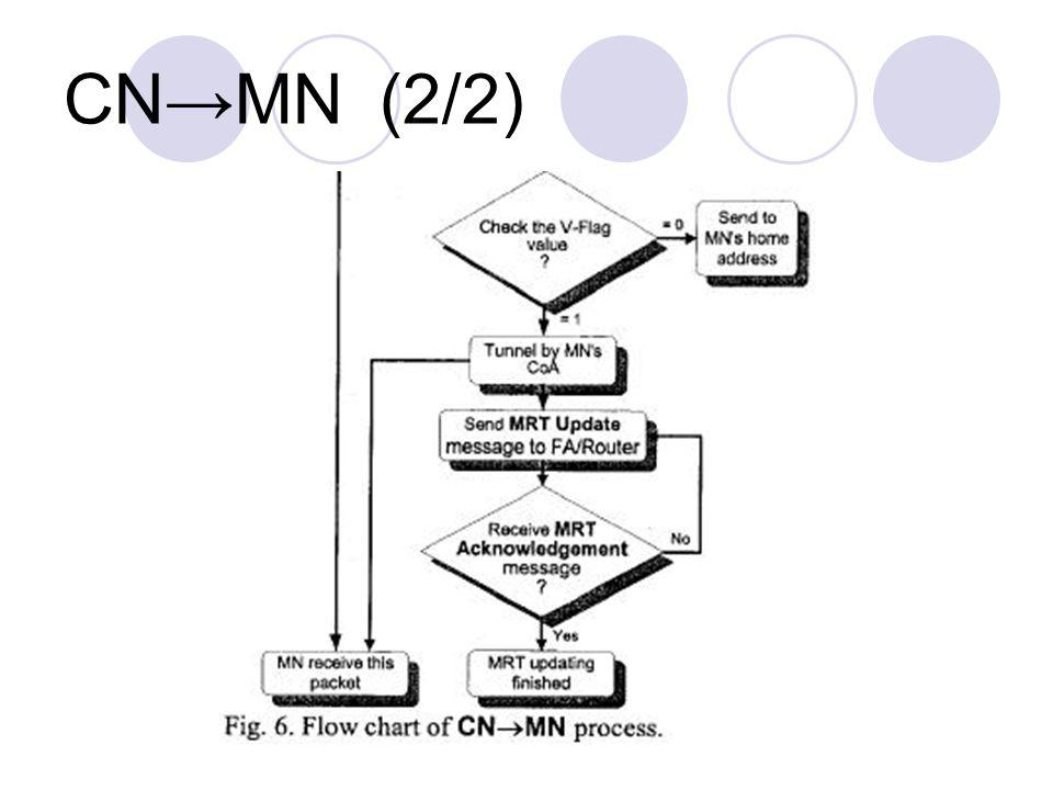 CN→MN(2/2)