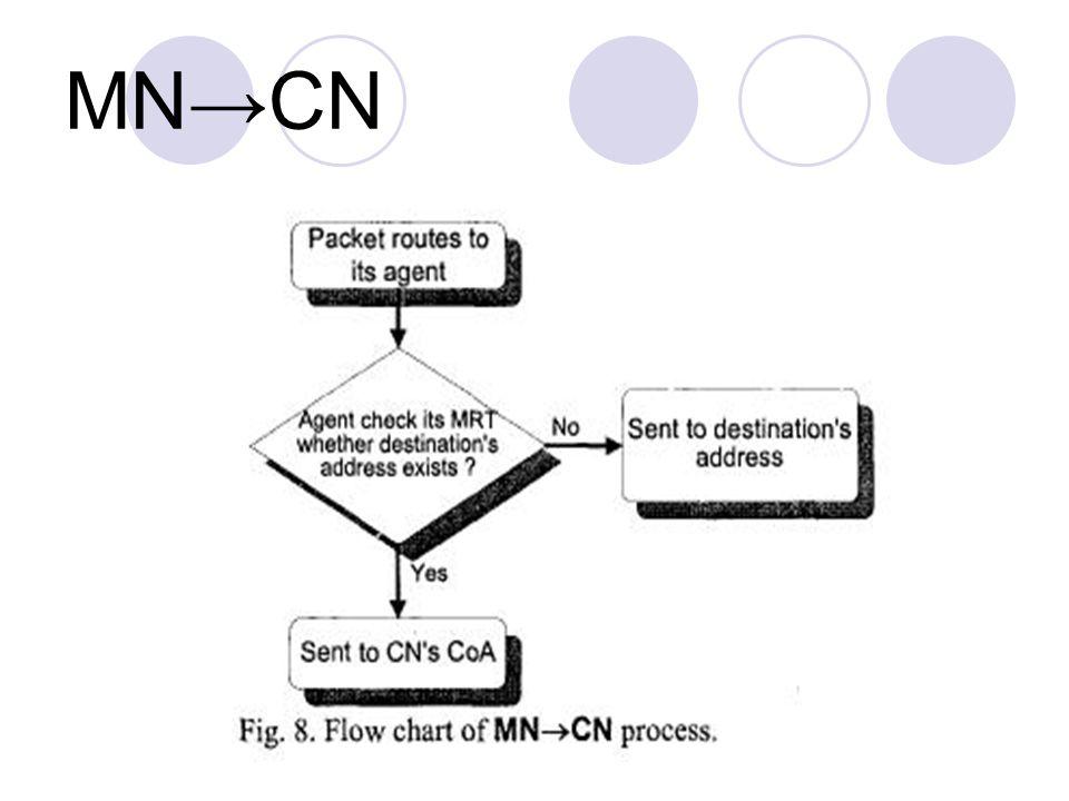 MN→CN