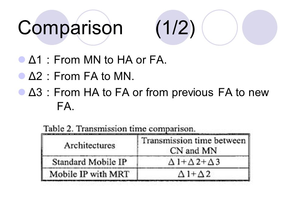 Comparison (1/2) Δ1 : From MN to HA or FA. Δ2 : From FA to MN.