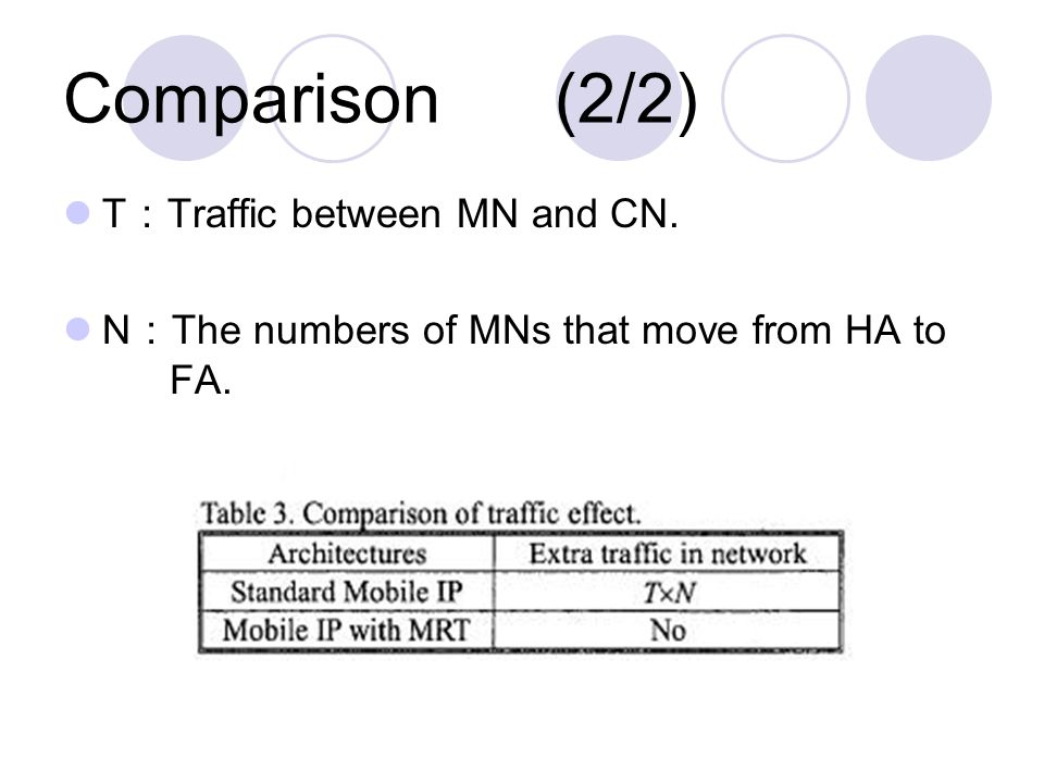 Comparison (2/2) T : Traffic between MN and CN. N : The numbers of MNs that move from HA to FA.