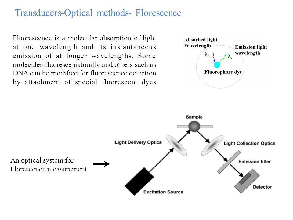 Transducers-Optical methods- Florescence Fluorescence is a molecular absorption of light at one wavelength and its instantaneous emission of at longer