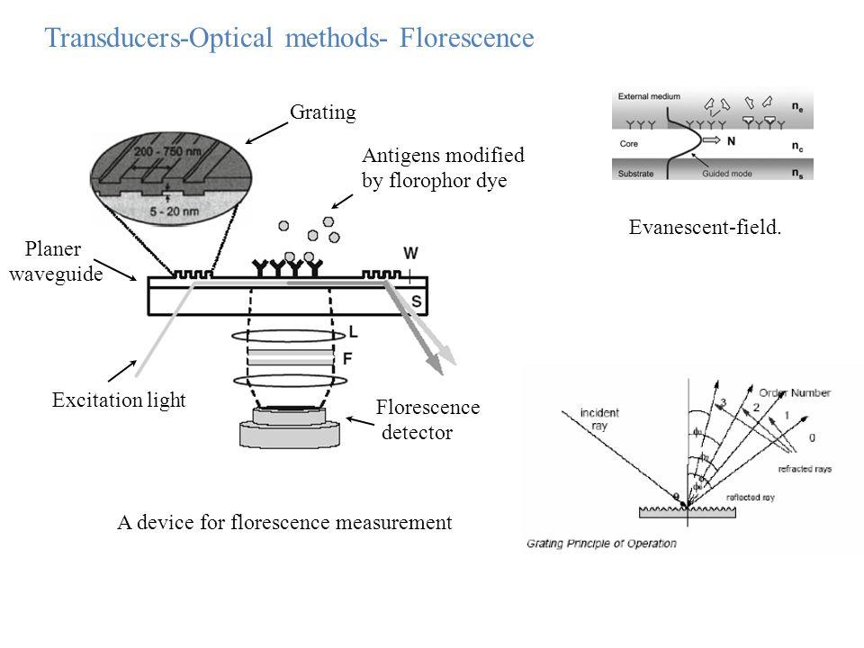 Transducers-Optical methods- Florescence A device for florescence measurement Excitation light Florescence detector Planer waveguide Grating Antigens