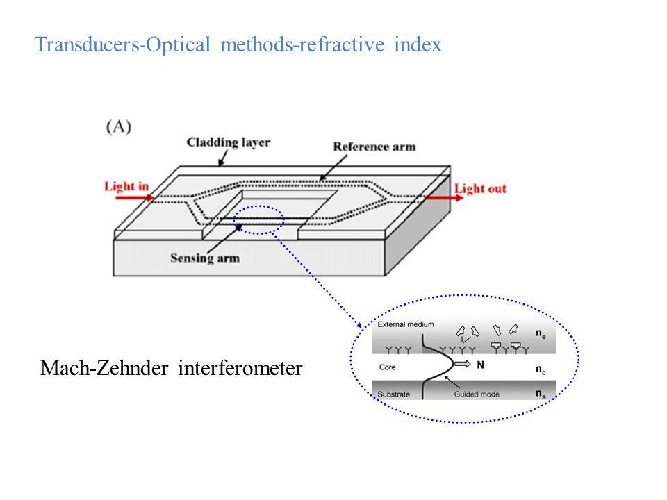 Mach-Zehnder interferometer Transducers-Optical methods-refractive index